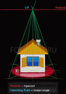 Рис. 8в 3D модель домика в одноточечной перспективе